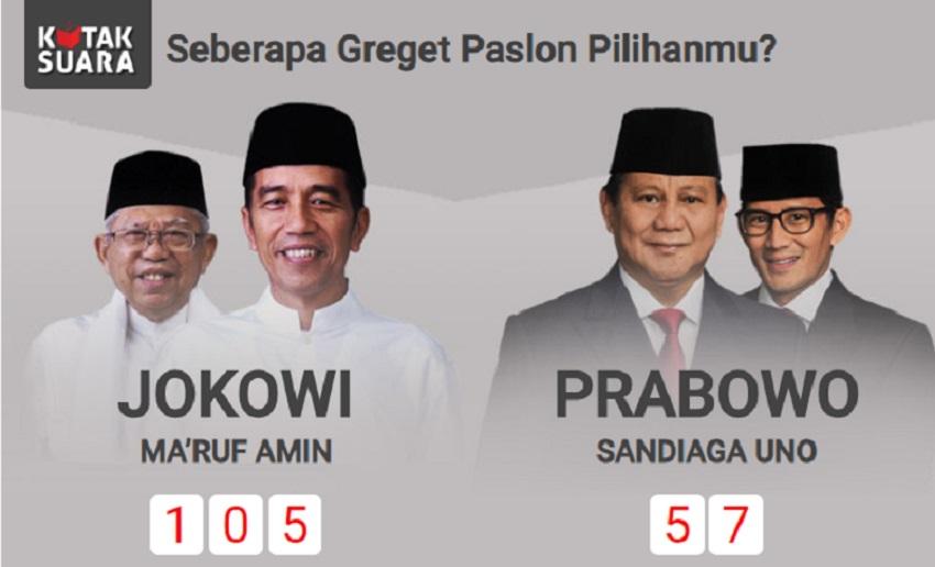 Membandingkan Pro Jokowi di Kompasiana dan Survei Kredibel