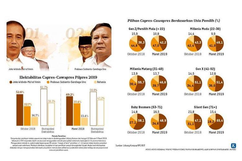 Survei Litbang Kompas Tak Pengaruhi Kemenangan Jokowi-Ma'ruf